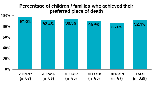 Figure 3.1 Percentage of children / families who achieved their preferred place of death, 2014/15 to 2018/19