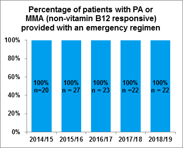 Fig 3.1: Percentage of patients with PA or MMA (non-vitamin B12 responsive) provided with an emergency regimen