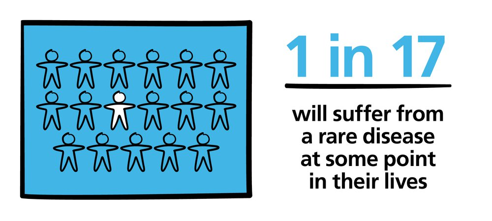1 in 17 will have a rare disease_RDD