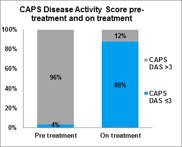 Figure 1 CAPS Disease Activity Score pre-treatment and on treatment, as at April 2019