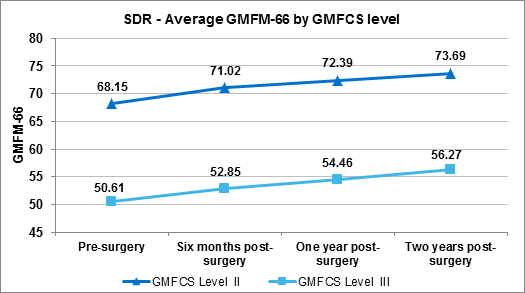 Figure 2.1 Average GMFM pre- and post-surgery by GMFCS level