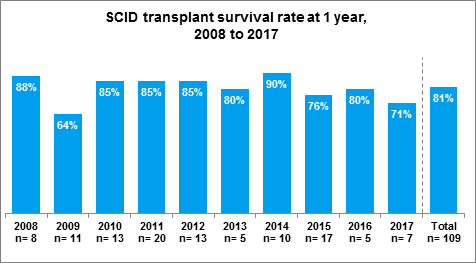 Fig 1.2 SCID transplant survival at one year, 2008 to 2017
