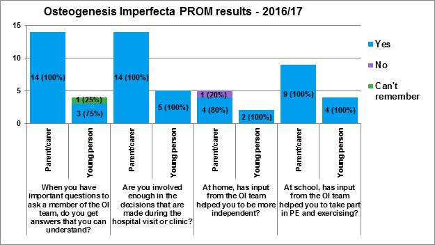 OI PROM 2016-17