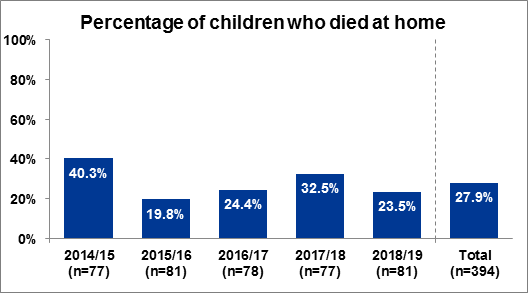 Figure 1.1 Percentage of children who died at home, 2014/15 to 2018/19