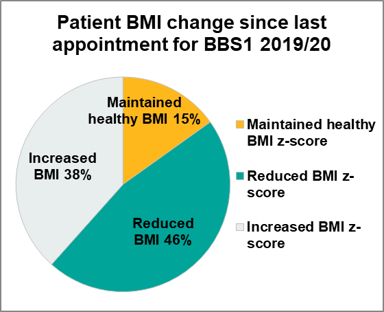 Figure 3.3 Patient BMI change since last appointment, BBS1, 2019/20