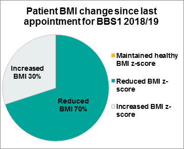 Figure 3.2 Patient BMI change since last appointment, BBS1, 2018/19