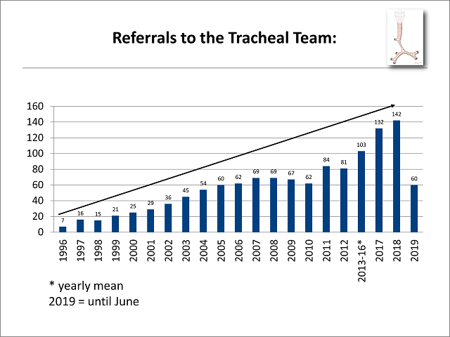Referrals to the Tracheal Team, Jan 1996 - June 201