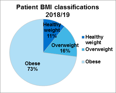 Figure 1.2 Patient BMI classifications (molecular diagnosis only) 2018/19²