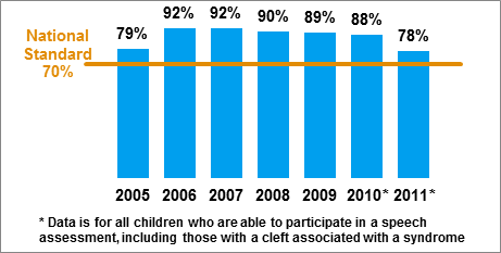 Figure 6.2 Percentage of children with a cleft palate with no evidence of a structural problem and no history of additional surgery for speech, children born 2005 to 2011