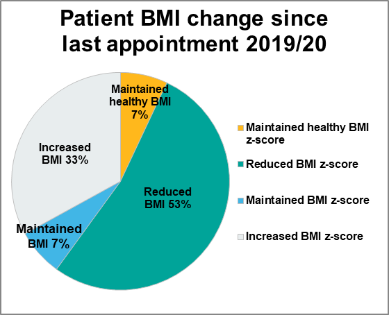 Figure 2.3 Patient BMI change since last BBS MDT appointment, 2019/20