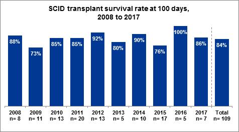 Fig 1.1 SCID transplant survival rate at 100 days, 2008 to 2017
