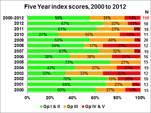 Figure 4.1 Growth outcomes, 2000 to 2012