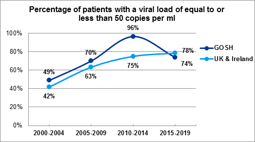 Figure 2.1 Percentage of patients with a viral load of equal to or less than 50 copies per ml 12 months after starting cART naïve