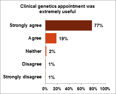 Figure 1.3 How far do you agree with the following statement: The clinical genetics appointment was extremely useful?