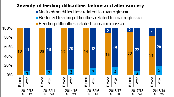 Figure 7.1 Severity of feeding difficulties before and after tongue reduction surgery