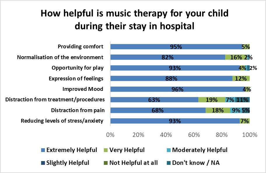 Figure 2.1 How helpful is music therapy for your child
