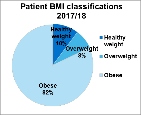 Figure 1.2 Patient BMI classifications (molecular diagnosis only) 2017/18