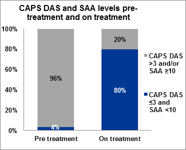 Figure 3 CAPS Disease Activity Score and Serum Amyloid A levels pre-treatment and on treatment, as at April 2019
