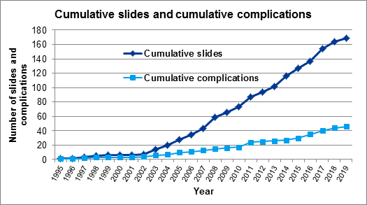 Figure 3 Cumulative slides and cumulative complications, Jan 1995 – June 2019