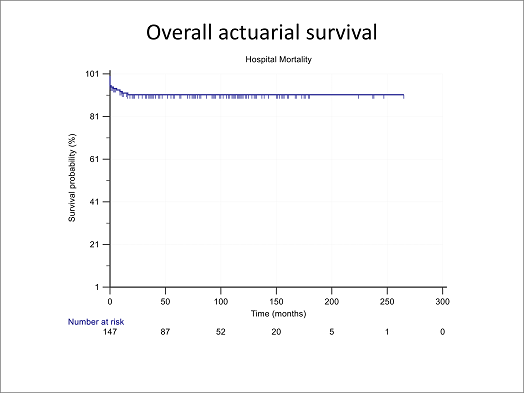 Figure 2.1 Overall actuarial survival