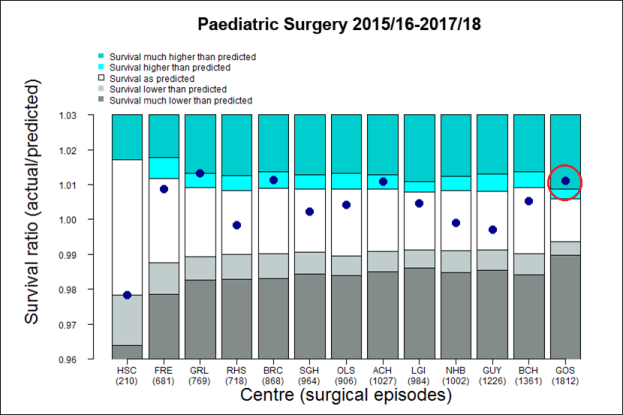 Figure 1: Actual vs Predicted Survival Rates for all 13 centres in the UK and Republic of Ireland undertaking procedures in patients under 16 years of age 2015/16 to 2017/18 using PRAiS2 risk adjustment methodology.