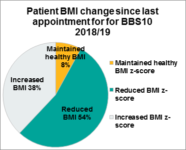 Figure 3.4 Patient BMI change since last appointment, BBS10, 2018/19
