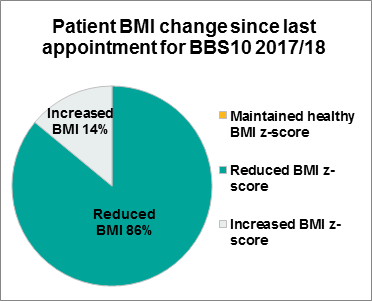 Figure 3.3 Patient BMI change since last appointment, BBS10, 2017/18