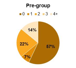 Pre-group