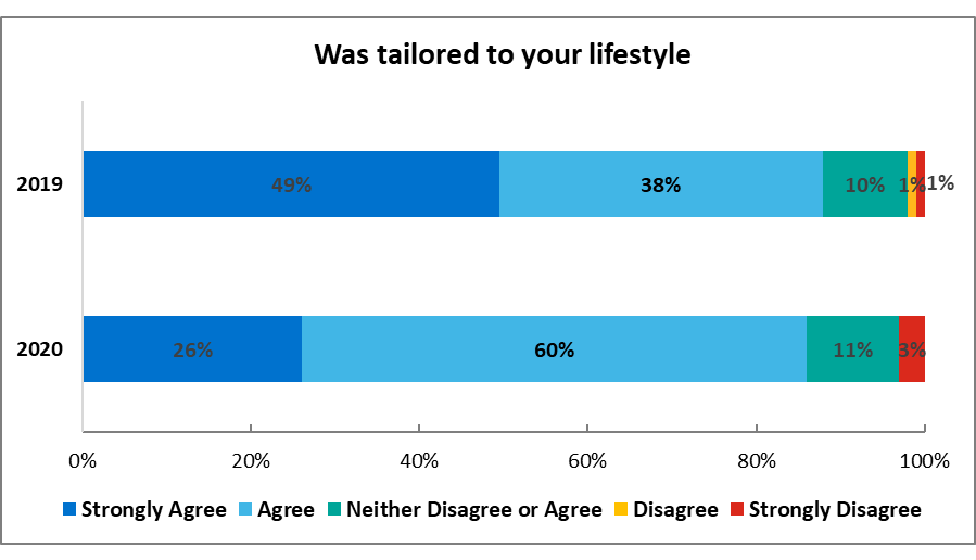 Figure 1.2 Blood, Cells and Cancer Dietetics service NDPOQ results, lifestyle