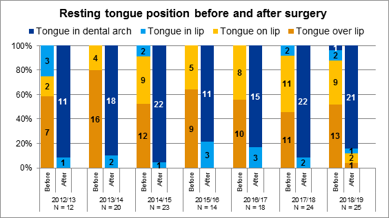 Figure 4.1 Resting tongue position before and after tongue reduction surgery, 2012/13 to 2018/19
