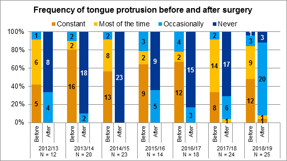 Figure 5.1 Frequency of tongue protrusion before and after tongue reduction surgery, 2012/13 to 2018/19