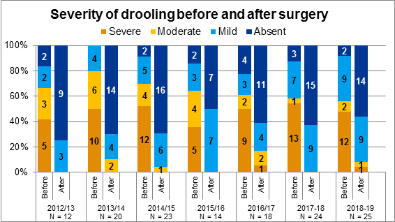 Figure 6.1 Severity of drooling before and after tongue reduction surgery, 2012/13 to 2018/19