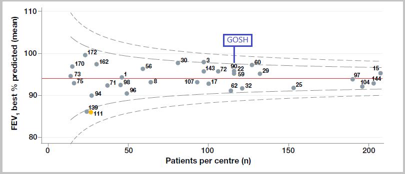 Figure 1.1 Age-adjusted Best FEV1% predicted in patients aged six and over without a history of lung transplant, by paediatric centre/clinic