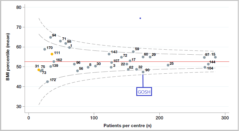 Figure 2 Figure 2.1 Age adjusted BMI percentile among patients aged 1-15 years by paediatric centre - clinic