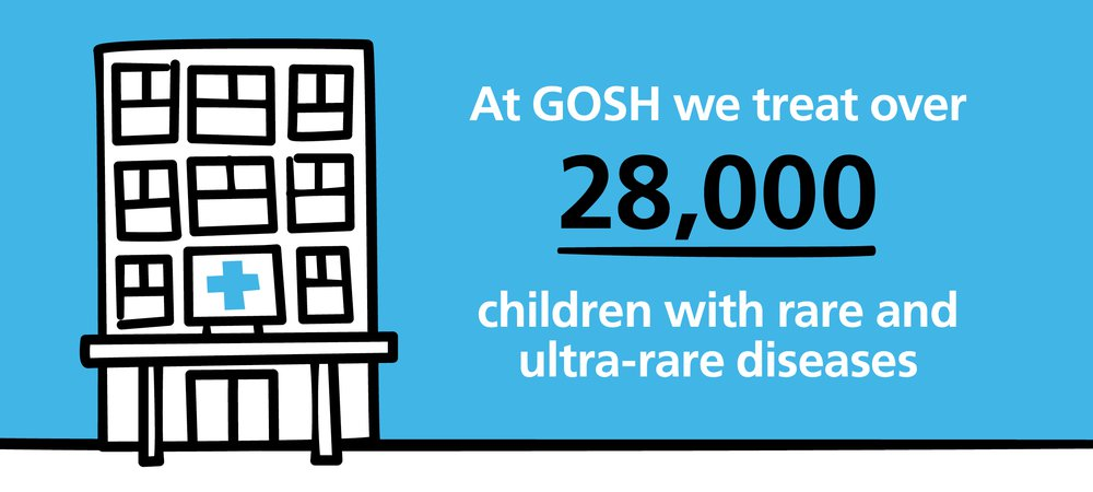 GOSH treats 28,000 children with rare and ultra-rare diseases