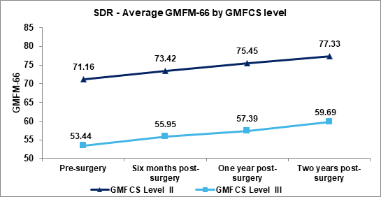 SDR Figure 2.1.1 Average GMFM pre- and post-surgery by GMFCS level