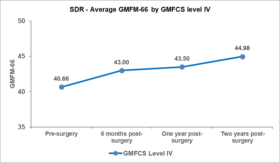 SDR Figure 2.2.1 Average GMFM pre- and post-surgery by GMFCS level IV