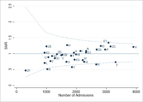Figure 1 Standardised Mortality Ratio (SMR) funnel plot for PICU/NICU and CICU, Jan 2017 to Dec 2019, PIM3 Risk Adjusted (PIM3 Recalibrated 2020)