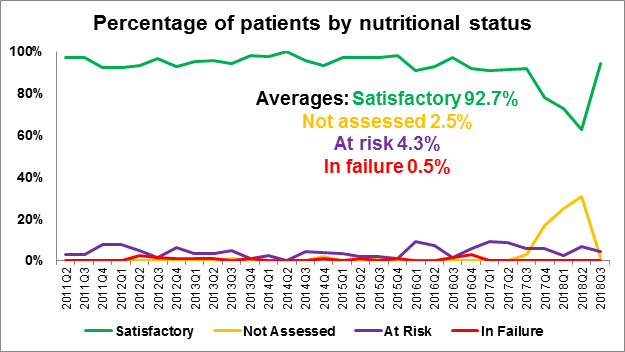 Figure 2.2 Percentage of patients by nutritional status, Apr 2011 to Sep 2018