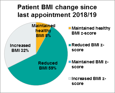 Figure 2.2 Patient BMI change since last BBS MDT appointment, 2018/19