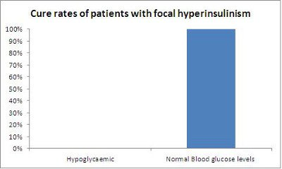 Cure rates for hyperinsulinism bar chart