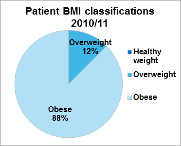Figure 1.1 Patient BMI classifications (molecular diagnosis only) in first year of the BBS service, 2010/2011¹