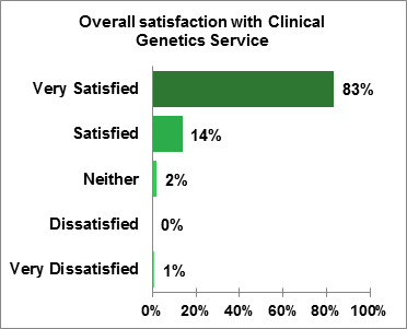 Figure 1.4 How satisfied were you with the service received from the Clinical Genetics Service?