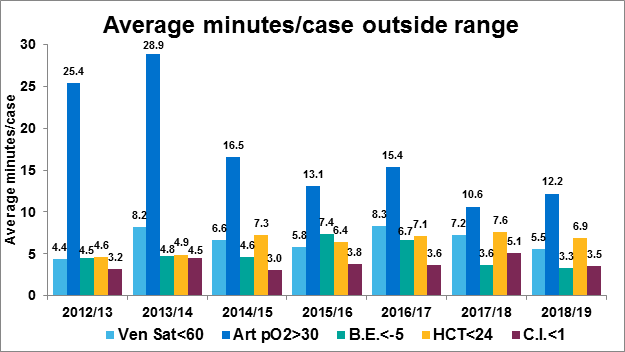 Figure 1 Perfusion service average minutes per case outside of range, 2012/13 to 2018/19