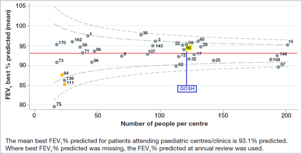 Figure 1.1 Age adjusted best FEV1 % predicted (GLI) among patients aged 6 and over, by paediatric centre / clinic (without a history of lung transplant)