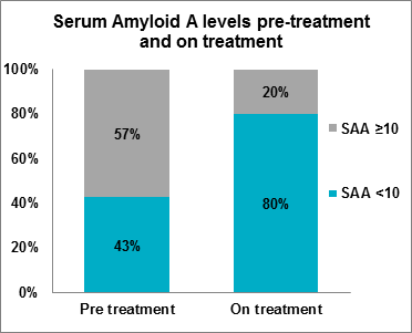 Figure 2: Serum Amyloid A levels pre-treatment and on treatment, as at April 2019