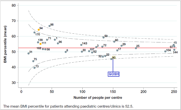 Figure 2.1 Age adjusted BMI percentile among patients aged 1-15 years by paediatric centre / clinic