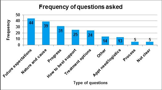 SLT Fig 2 Freq of questions