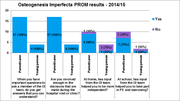 OI PROM 2014-15