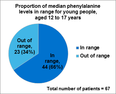 Figure 5.2 Proportion of median phenylalanine levels in range for young people aged 12 to 17 years